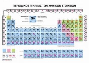 rectina-periodicka-tabulka
